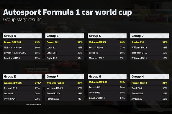 Autosport F1 car World Cup group stage results